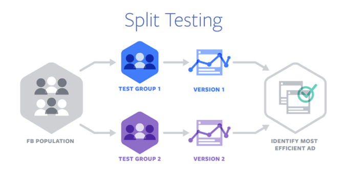 Facebook lets you to do a Split testing where different versions of your ads can be compared to see what works best and make improvements in the future campaigns. Initially, the split testing was available to test the delivery, audience and the placement. Now, Facebook has expanded the variables to the Ad Creative! Use this feature to find out the best performing creative for your campaign.