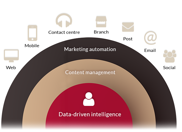Intelligently-driven email marketing