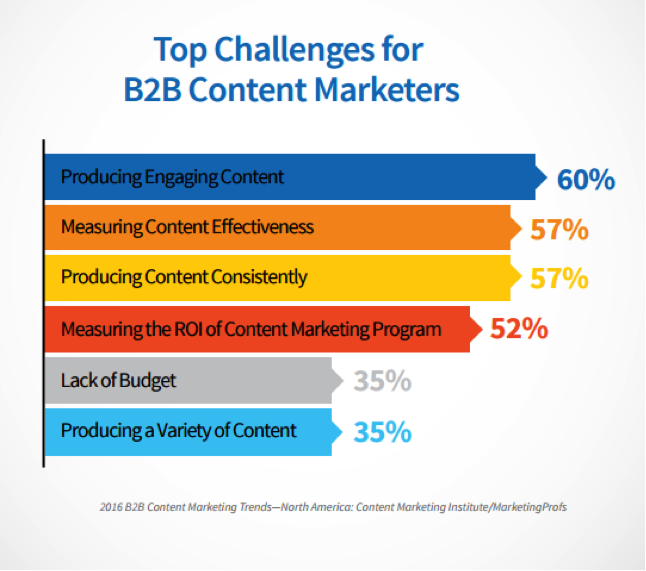 Finding the perfect content creators for your marketing strategy