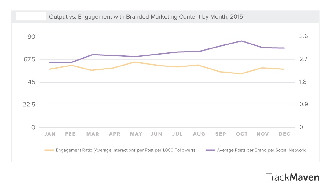 output vs engagement with branded marketing content by month