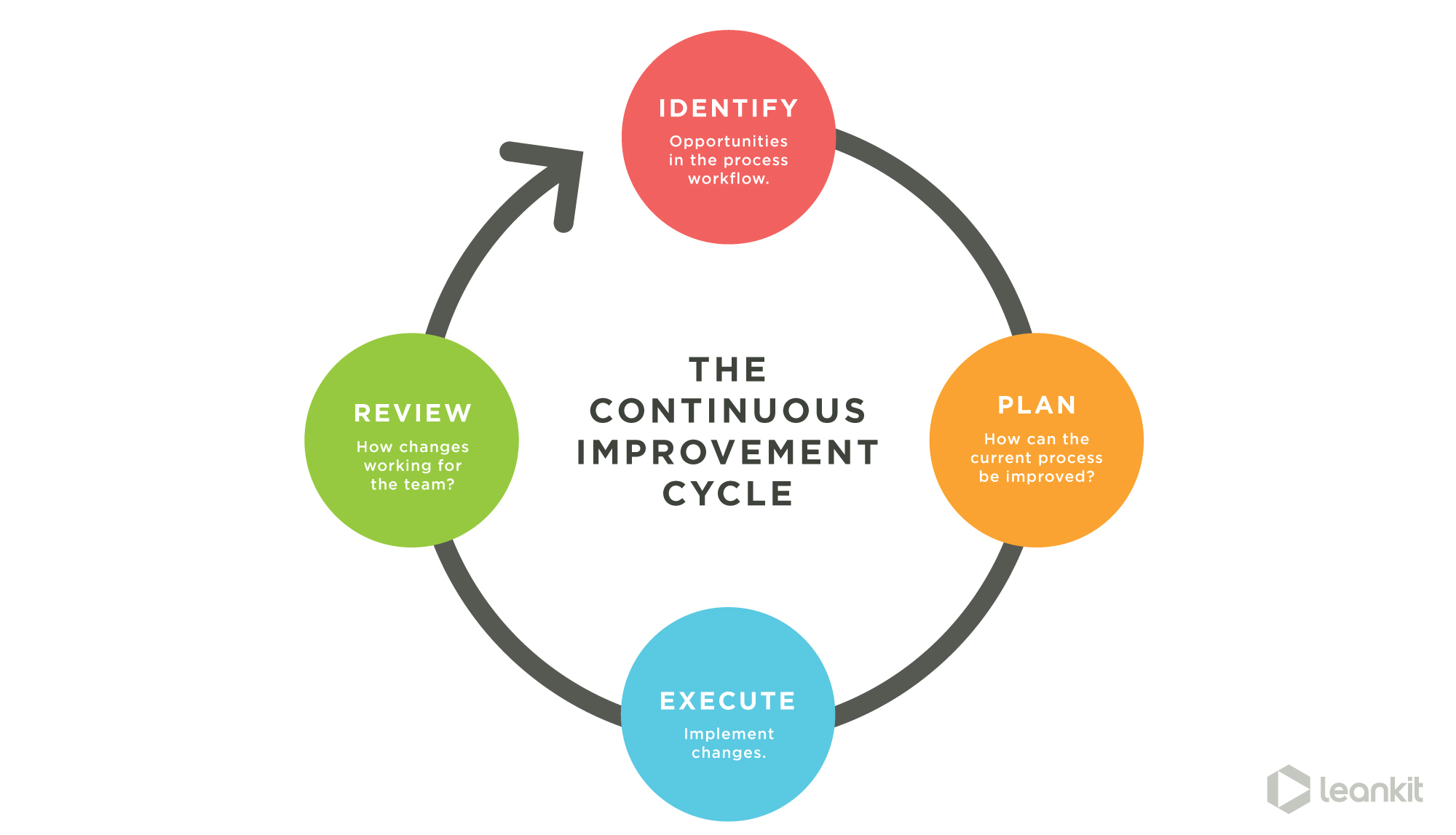 Lean Continuous_improvement