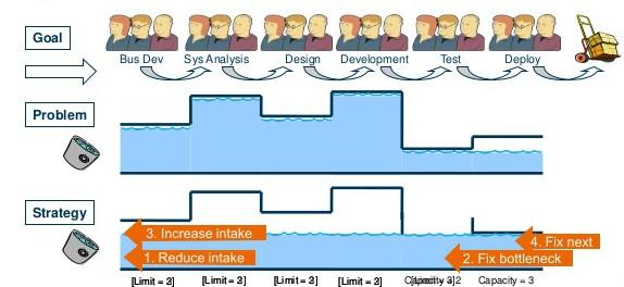 3. Work-in-Progress Limits